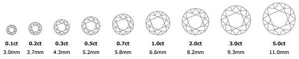 ダイアモンドの重量を表します。
